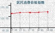 """2月份江苏CPI同比涨2.6% 时隔一年涨幅重返""""2""""时代"""