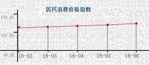 """6月江蘇CPI重回""""2""""時代"""
