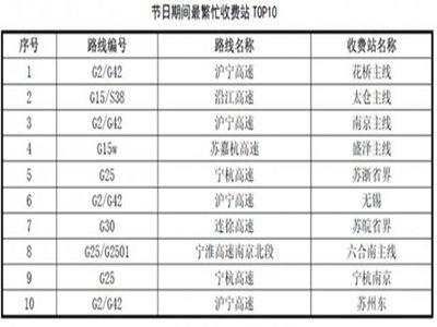 江蘇省交通運輸廳發布黃金周出行報告 國慶小車高速免費江蘇預計超1億人出行