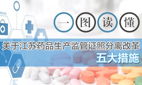 一圖讀懂關于江蘇藥品生産監管證照分離改革五大措施
